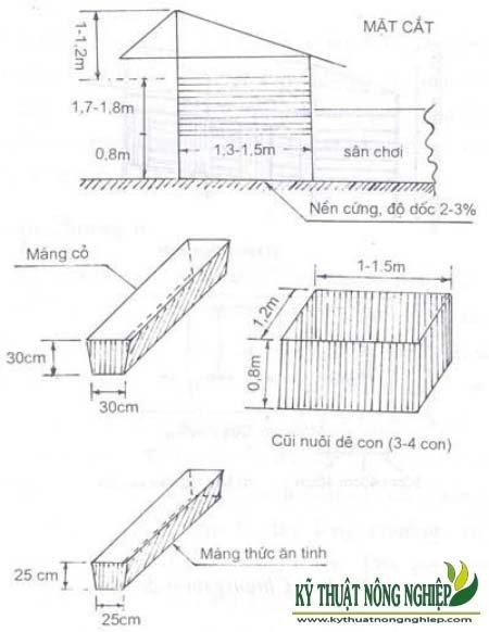 Mặt cắt và kích thước chuẩn chuồng trại nuôi dê